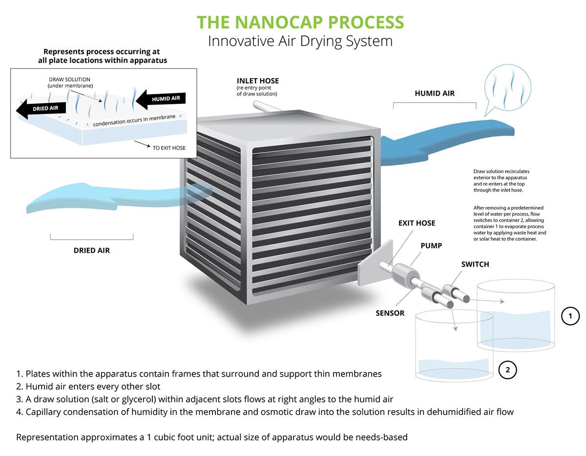 nanocap-drawing